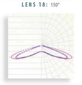 Lens 18