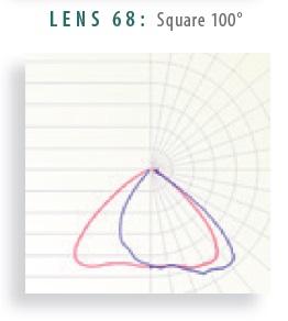 Lens 68