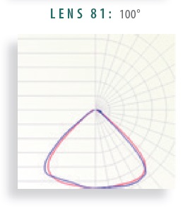 Lens 81