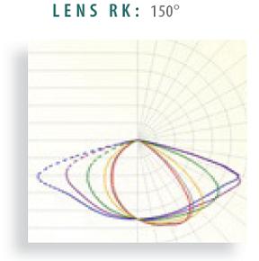 Lens RK