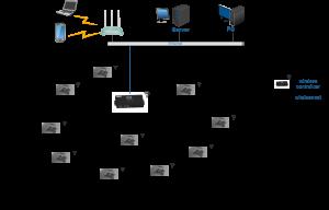 wireless control system diagram_20150427